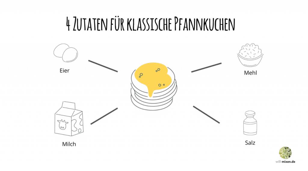 4 Grundzutaten für Pfannkuchen